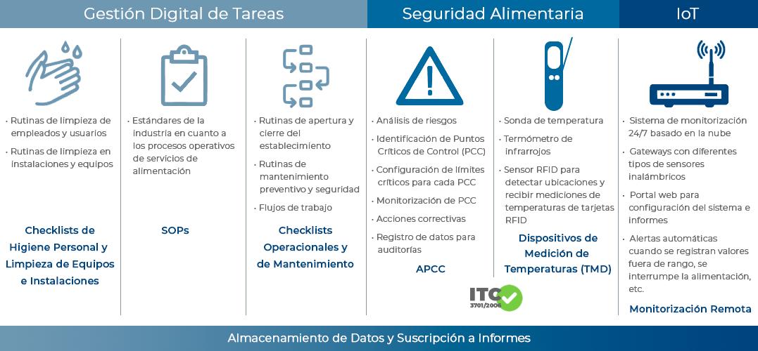 SureCheck - Seguridad Alimentaria y Gestión Digital de Tareas